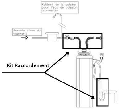 Kit De Raccordement Adoucisseur Vanne Et Flexible D Alimentation Disconnection Et Siphon D Evacuation Prosynergie